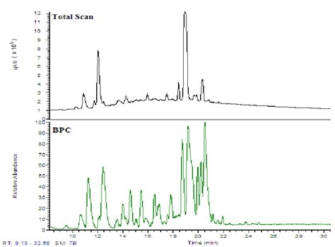 diode array detector extract 28 images high performance liquid chromatograph hplc hplc from