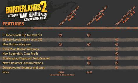 borderlands 2 rarity colors borderlands 2 s ultimate vault upgrade pack 2