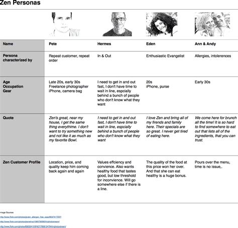 Discovery Ux Apprentice Ux Research Plan Template