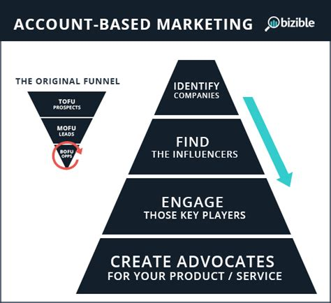 account based marketing template account based marketing everything you need to and