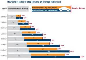 Stopping Distances For Cars In Wet Conditions - stopping distances department of transport and main roads
