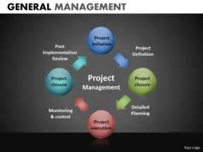 project management powerpoint presentation template project management process circle chart powerpoint