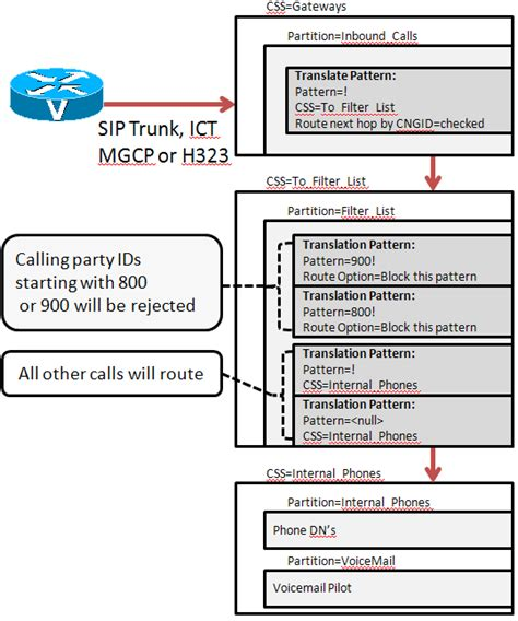 javascript pattern matching phone number blocking calls based on calling party id ip telephony