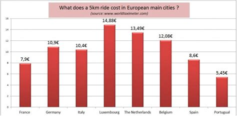 Mba Cost In Belgium by Uber Banned Brussels Taxis Remain Up To 122 More Expensive
