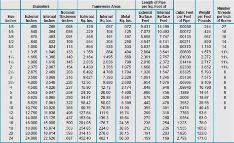Pipa Besi Ukuran 4 Inch tabel katalog besi ukuran pipa schedule 40 dan pipa schedule 80