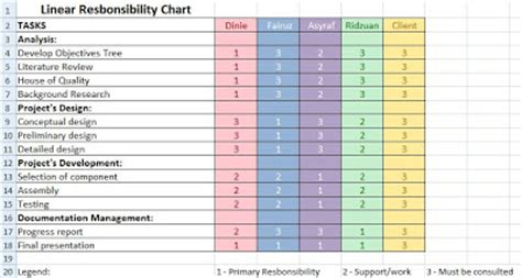 linear responsibility chart template 8 best images of team accountability charts linear