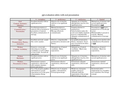 powerpoint presentation rubric 6th grade assessment and