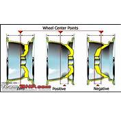 How Important Is The Offset ET Of A Wheel During