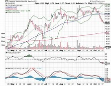 Image result for ssnlf stock