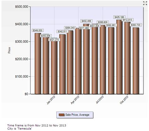 temecula home sales november 2013 results are in