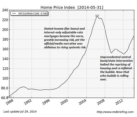 what price house should i buy should i buy a house in 2015 zero hedge