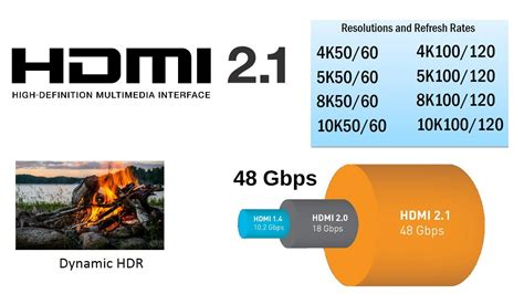 hdmi 2 1 48gbps cable hdmi 2 1 4k120 8k60 up to 10k120 compressed new