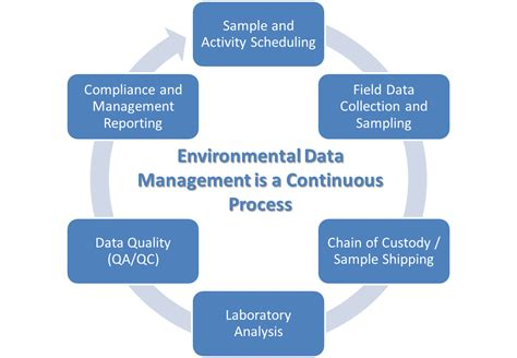 process management no more spreadsheets let s manage environmental data