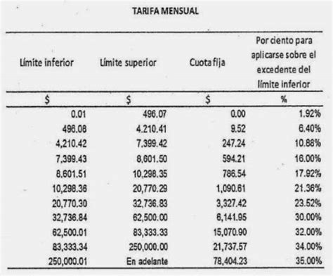 tabla del isr bimestral 2016 capital humano administraci 243 n de sueldos y salarios