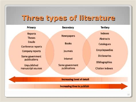 4 Types Of Literature Reviews by Three Forms Of Abstract In Thesis