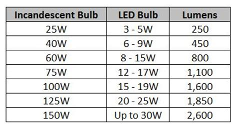 Led Light Bulb Conversion Chart Led Light Bulb Wattage Conversion Led Watt Conversion Chart Watt S Going On Choosing The