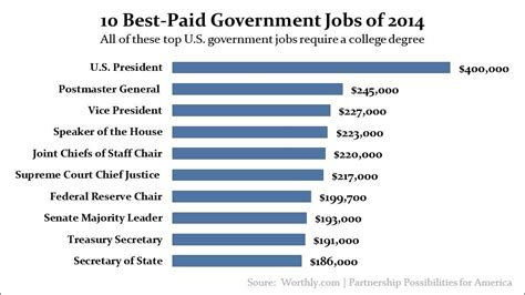 Highest Paying Mba S by 0c1a435 Jpg