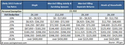 2012 Tax Table by 2012 Federal Withholding Rates Images