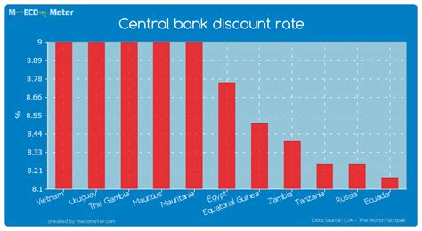 bank discount central bank discount rate