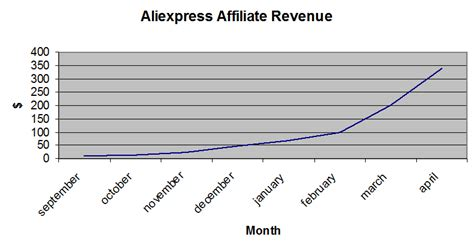 aliexpress revenue successful business stories from aliexpress affiliates