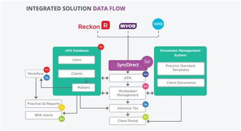 aps workflow reckon s syncdirect aims for efficiency with independence