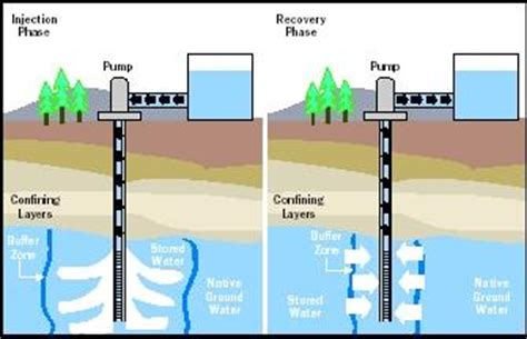 groundwater recharge and a guide to aquifer storage recovery books artificial recharge building sea important system