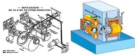cadena cinematica fresadora universal efecto de la interacci 243 n dise 241 o fabricaci 243 n en la