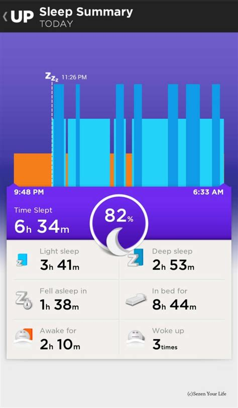 Sleepers Summary by Activity Tracker Comparison Fitbit Versus Jawbone