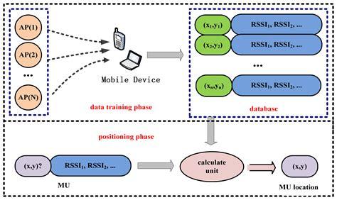 Fingerprint Background Check Locations Sensors Free Text An Improved Algorithm To Generate A Wi Fi Fingerprint