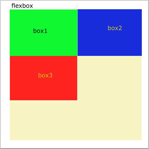 html css flex layout css flex box layout with conditions