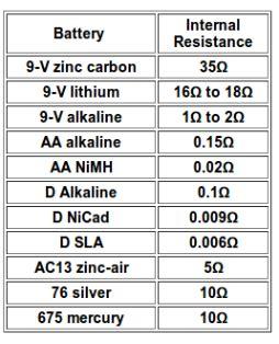 resistenza interna batteria elemania