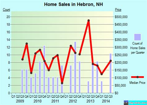 hebron new hshire nh 03241 profile population maps