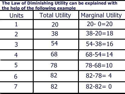 explain the law of diminishing of diminishing marginal utility and diagram 28