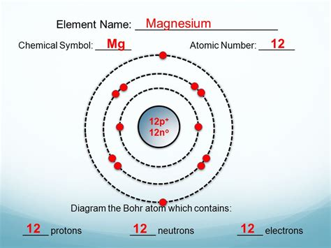 Magnesium 24 Protons Neutrons Electrons by Bohr Model Diagrams Lesson 3 1 Extension Ppt