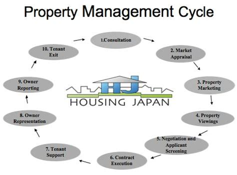 16 best images about property management on student centered resources what is