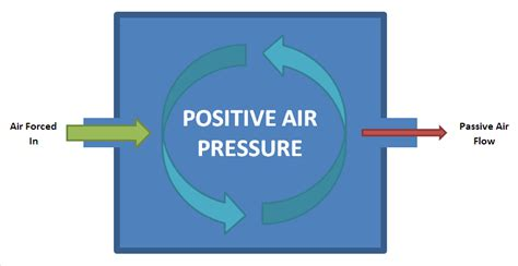 positive pressure room file positive air pressure png wikimedia commons