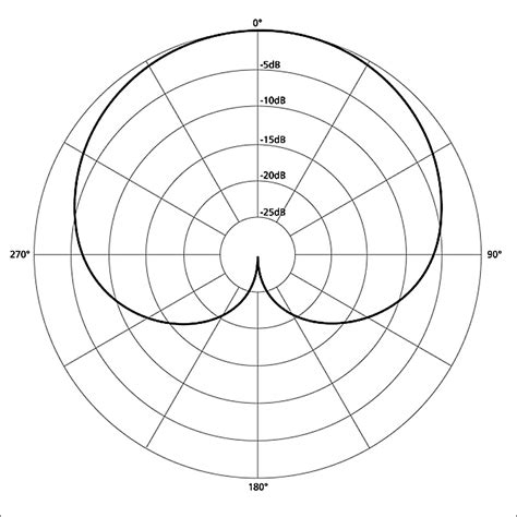 pickup pattern definition cardioid d 233 finition what is