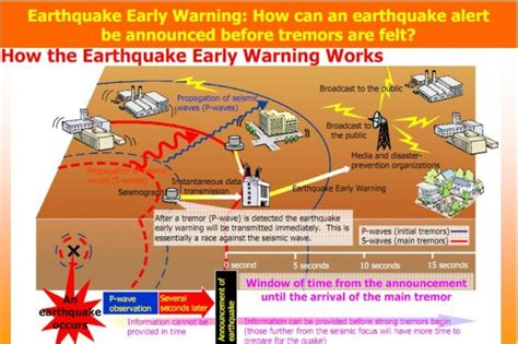 earthquake early warning system warning systems for earthquakes us department of homeland