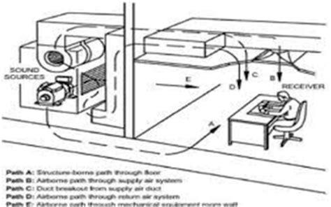 Iowa Plumbing And Mechanical Board by Iowa Plumbing Mechanical Board Plumbing Contractor