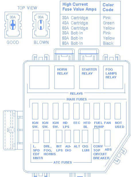 mustang cobra   fuse boxblock circuit breaker diagram carfusebox