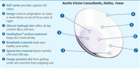 dr kurtin scleral and contact lens fitter dallas texas