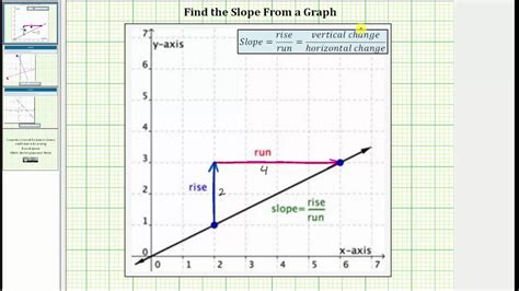 slope from a graph determine the slope of a line from a graph no formula