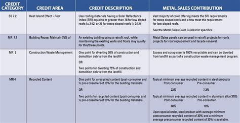 Credit Form Leed Leed 174 Metal Sales Manufacturing Corporation