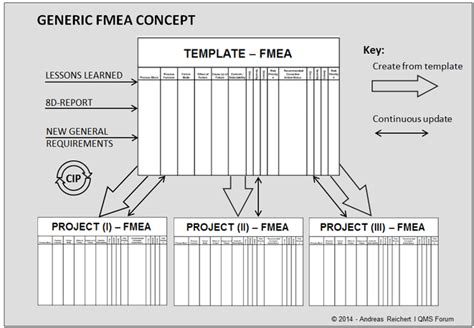 Generic Fmea Quality Management System Forum Software Development Lessons Learned Template