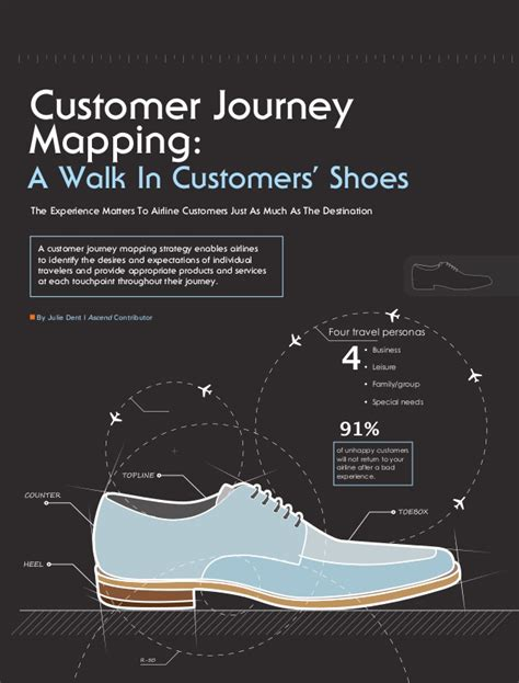 Customer Journey Mapping An Assortment Of Case Study S And Templates Customer Experience Journey Template
