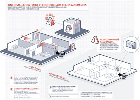 comment installation systeme d alarme