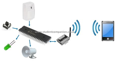 home security system with sending message on your cell