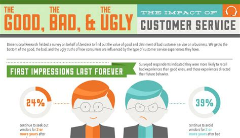 how bad customer service impacts a business real estate u