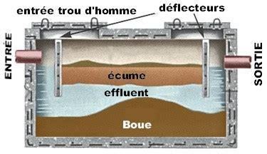 Fonctionnement D Une Fosse Septique 3556 by Fonctionnement D Une Fosse Septique Fonctionnement Dune