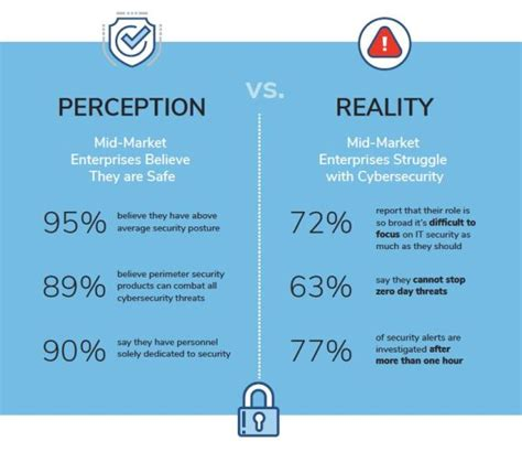 Challenge Your Perception Of by Cybersecurity Challenges Perception Vs Reality Blueapache